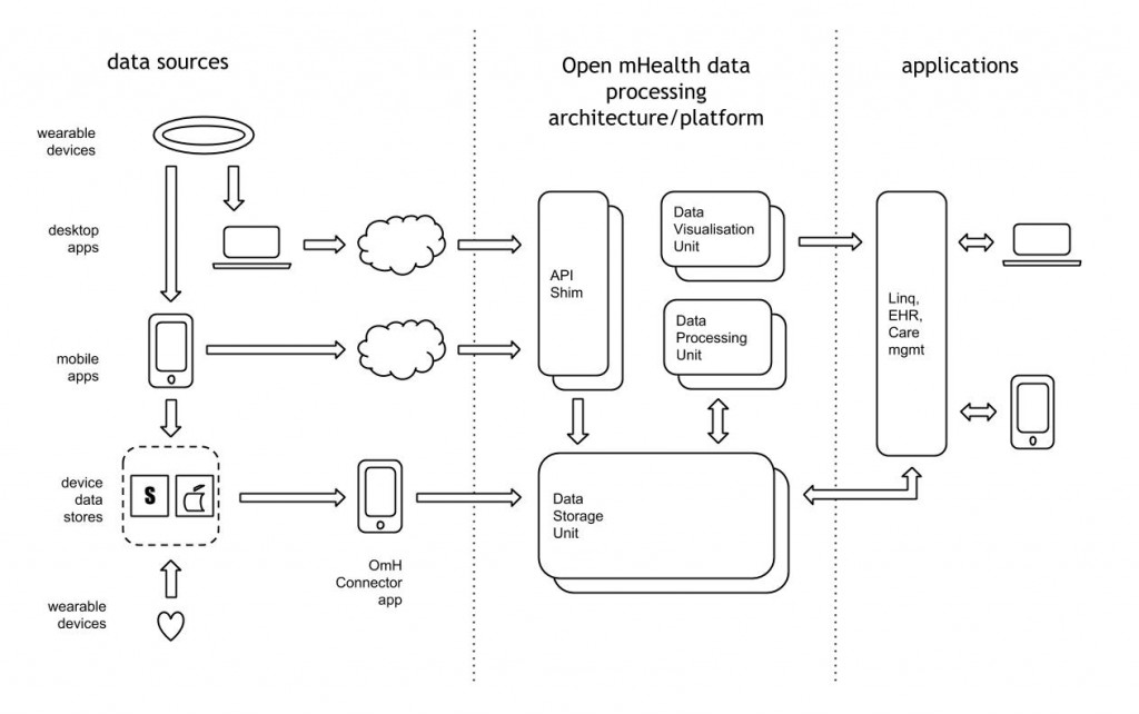 Open mHealth Data Flow Architecture
