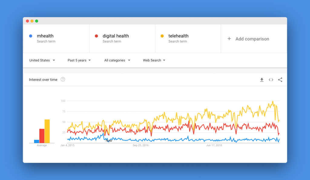 trend mhealth digital health telehealth